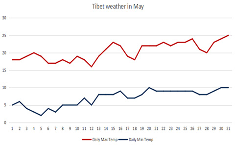 Tibet Weather and Climate