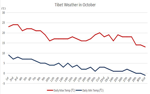 Tibet Weather in October