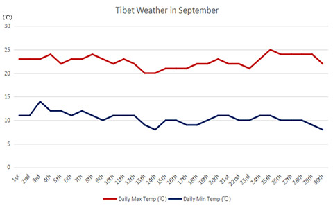 Tibet Weather in September