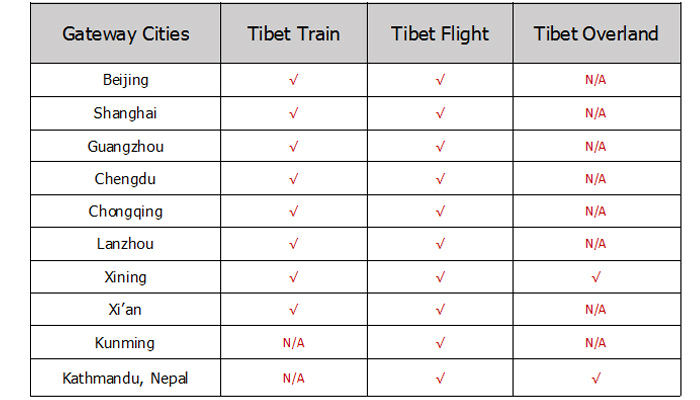 Travel to Tibet from Gateway Cites